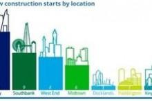 London office construction market shifts to refurbishment